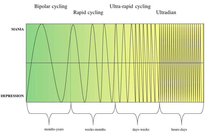 RateOfCyclingCurves (Bipolar Rapid Cycling)